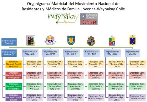 organigrama-matricial-de-waynakay-chile